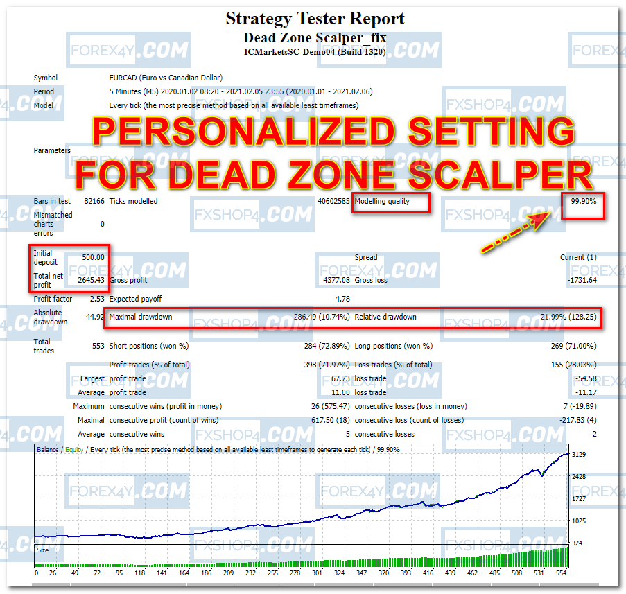 PERSONALIZED SETTING for DEAD ZONE SCALPER EA  - 1