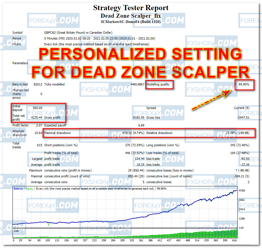 PERSONALIZED SETTING for DEAD ZONE SCALPER EA  - 2