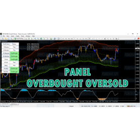 PANEL OverBought OverSold